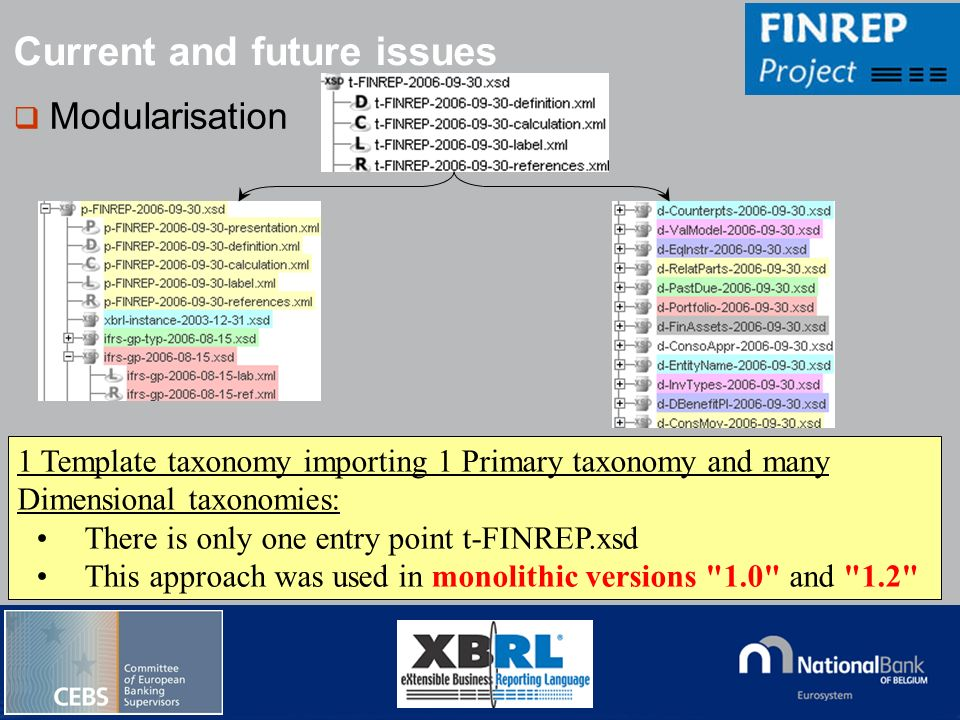 © National Bank of Belgium Modularisation Current and future issues 1 Template taxonomy importing 1 Primary taxonomy and many Dimensional taxonomies: There is only one entry point t-FINREP.xsd This approach was used in monolithic versions 1.0 and 1.2