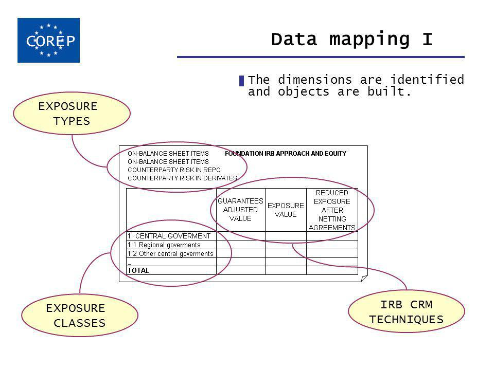 Data mapping I COREP BASEL II EXPOSURE TYPES EXPOSURE CLASSES IRB CRM TECHNIQUES The dimensions are identified and objects are built.