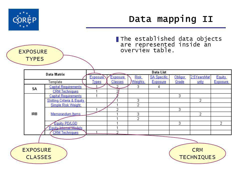 Data mapping II The established data objects are represented inside an overview table.