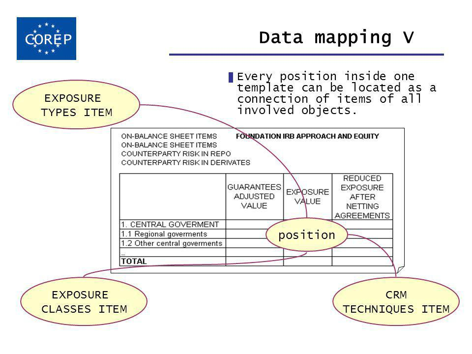 Data mapping V Every position inside one template can be located as a connection of items of all involved objects.