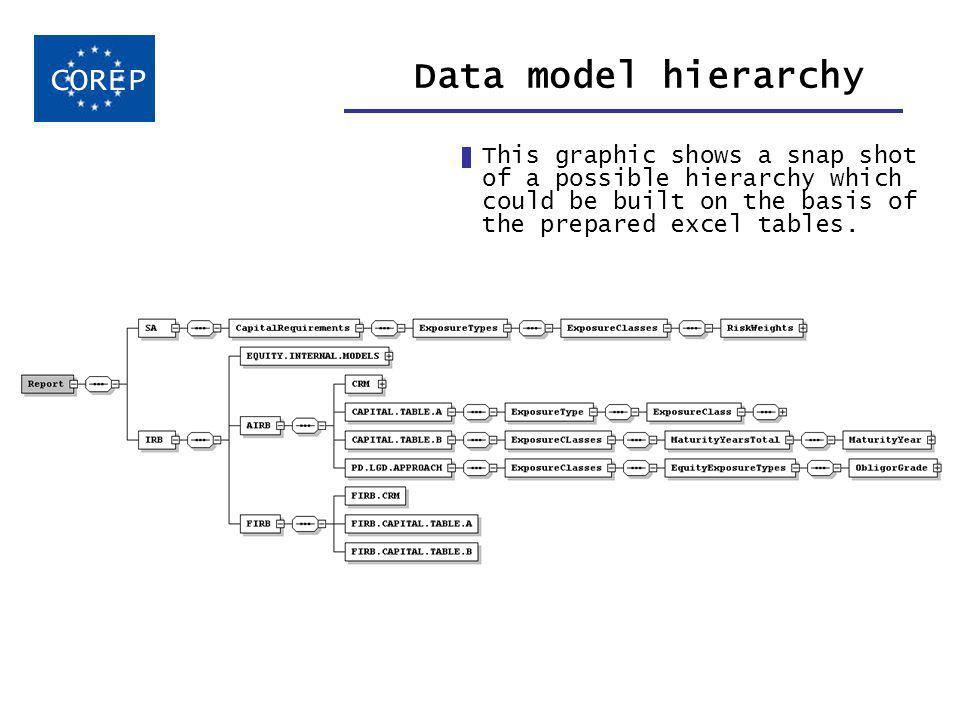 Data model hierarchy This graphic shows a snap shot of a possible hierarchy which could be built on the basis of the prepared excel tables.