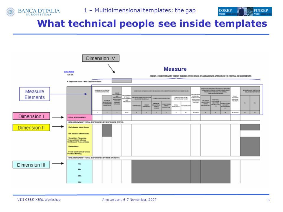 VIII CEBS-XBRL Workshop Amsterdam, 6-7 November, What technical people see inside templates 1 – Multidimensional templates: the gap