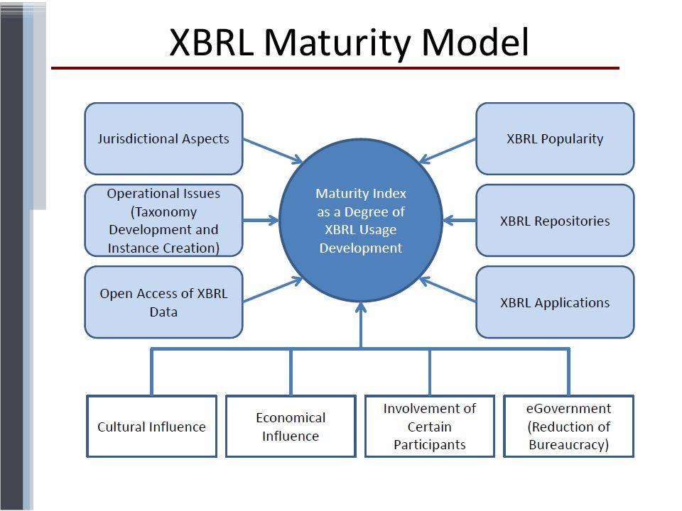 XBRL Maturity Model