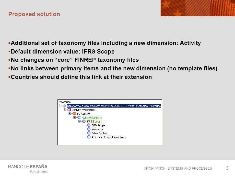 INFORMATION SYSTEMS AND PROCESSES 3 Proposed solution Additional set of taxonomy files including a new dimension: Activity Default dimension value: IFRS Scope No changes on core FINREP taxonomy files No links between primary items and the new dimension (no template files) Countries should define this link at their extension