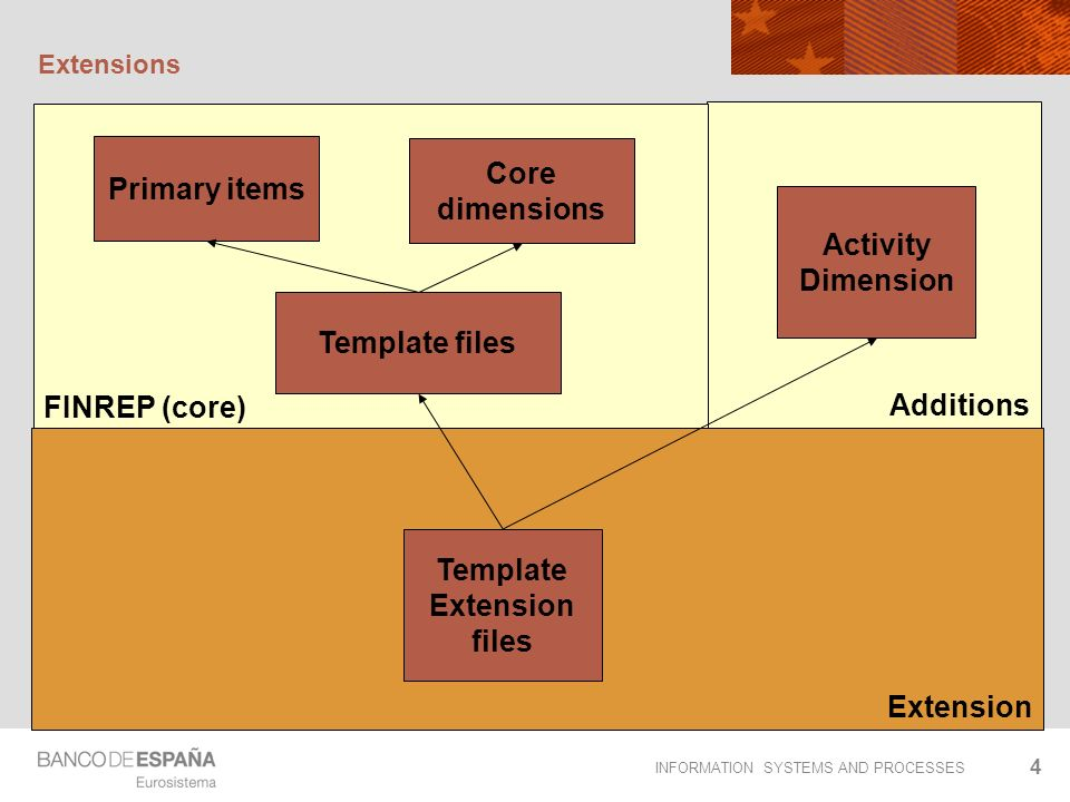 INFORMATION SYSTEMS AND PROCESSES 4 Additions FINREP (core) Extension Extensions Primary items Template Extension files Template files Activity Dimension Core dimensions