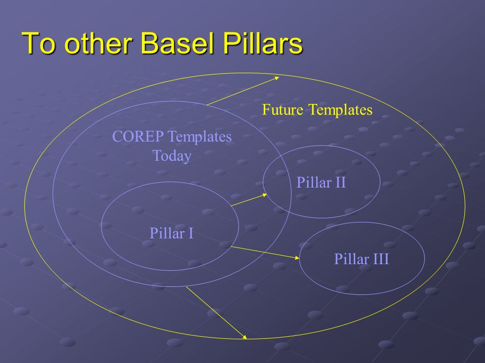 To other Basel Pillars COREP Templates Today Pillar I Pillar II Pillar III Future Templates