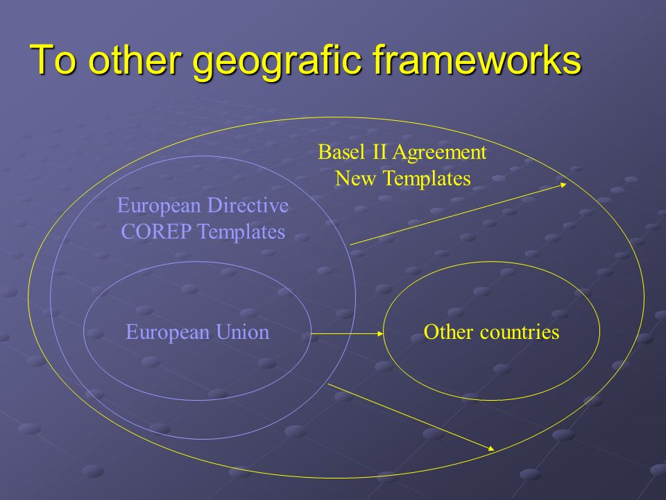 To other geografic frameworks European Union European Directive COREP Templates Basel II Agreement New Templates Other countries