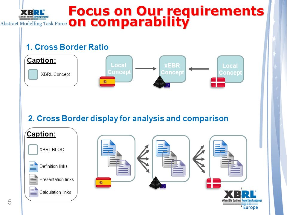 Focus on Our requirements on comparability 5 1. Cross Border Ratio 2.