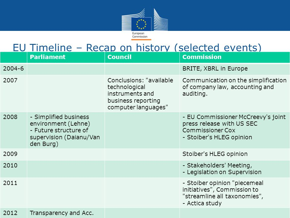 EU Timeline – Recap on history (selected events) ParliamentCouncilCommission 2004-6BRITE, XBRL in Europe 2007Conclusions: available technological instruments and business reporting computer languages Communication on the simplification of company law, accounting and auditing.