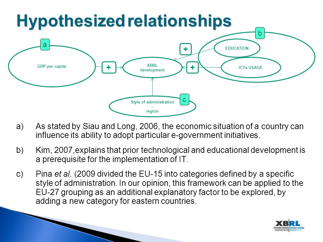 Hypothesizedrelationships Hypothesized relationships a)As stated by Siau and Long, 2006, the economic situation of a country can influence its ability