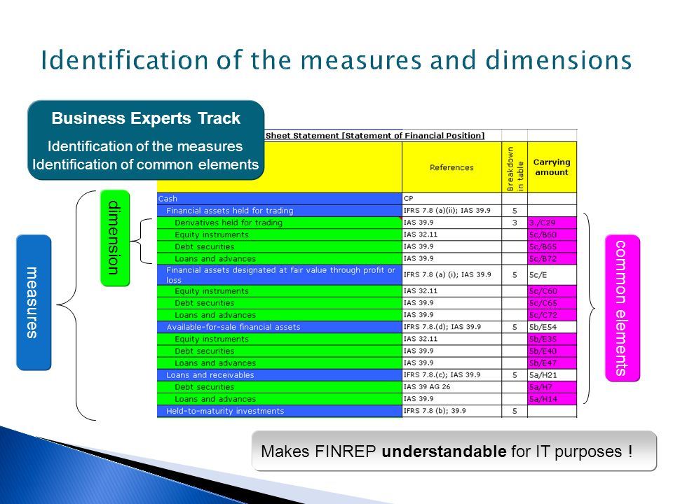 Business Experts Track Identification of the measures Identification of common elements m e a s u r e s d i m e n s i o n c o m m o n e l e m e n t s