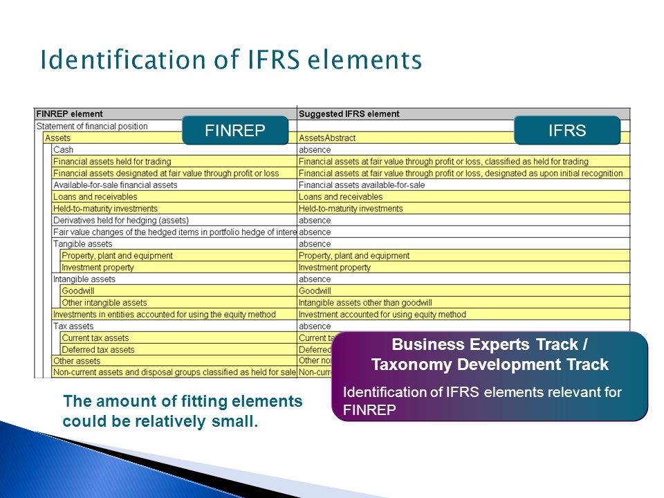 Business Experts Track / Taxonomy Development Track Identification of IFRS elements relevant for FINREP FINREPIFRS The amount of fitting elements coul