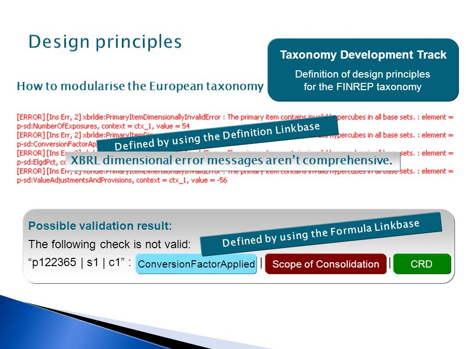 Taxonomy Development Track Definition of design principles for the FINREP taxonomy How to modularise the European taxonomy Defined by using the Defini