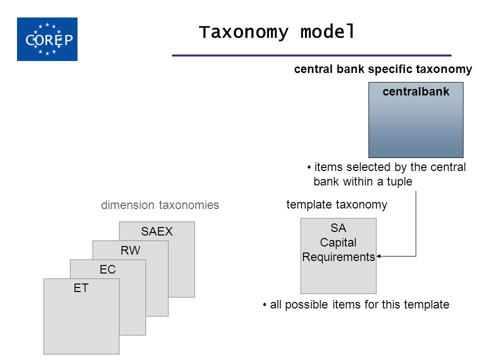SAEX RW EC Taxonomy model COREP SA Capital Requirements template taxonomy all possible items for this template ET dimension taxonomies central bank specific taxonomy items selected by the central bank within a tuple centralbank