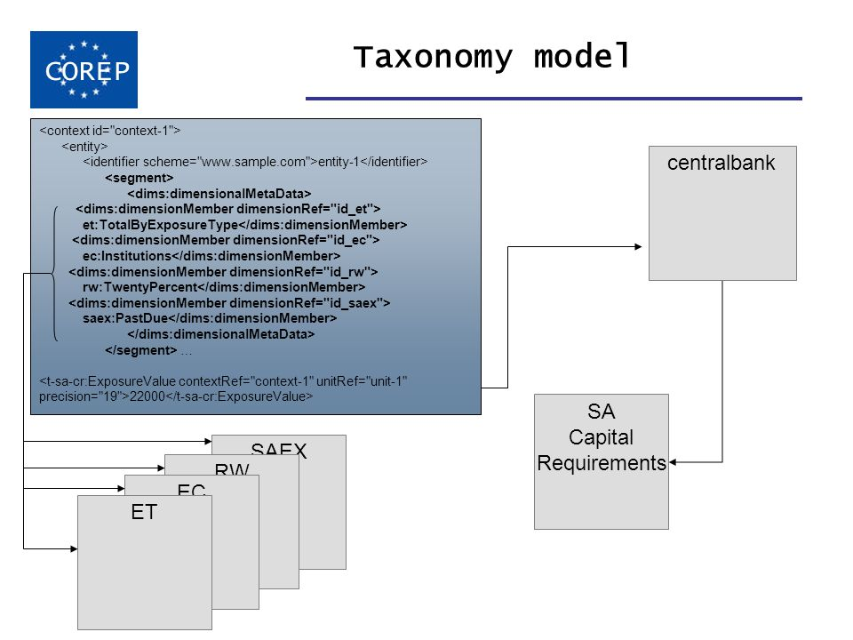 SAEX RW EC Taxonomy model COREP SA Capital Requirements ET dimension taxonomies entity-1 et:TotalByExposureType ec:Institutions rw:TwentyPercent saex:PastDue … <t-sa-cr:ExposureValue contextRef= context-1 unitRef= unit-1 precision= 19 >22000 centralbank