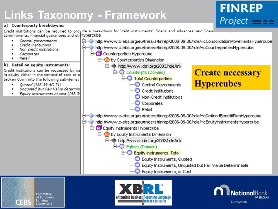 © National Bank of Belgium Links Taxonomy - Framework Create necessary Hypercubes
