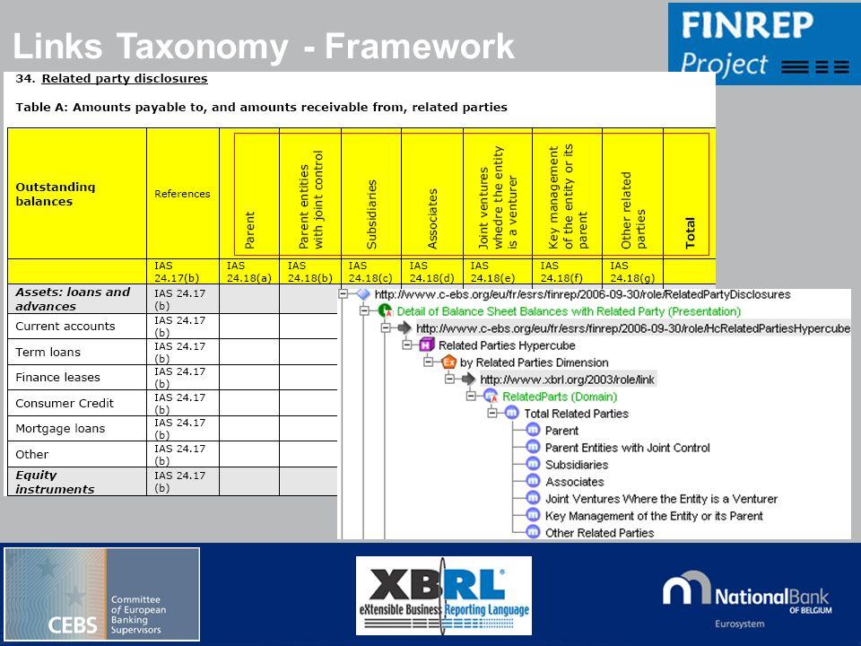 © National Bank of Belgium Links Taxonomy - Framework
