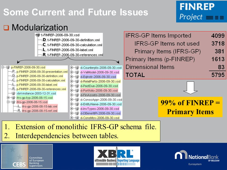 © National Bank of Belgium Modularization Some Current and Future Issues 99% of FINREP = Primary Items 1.Extension of monolithic IFRS-GP schema file.