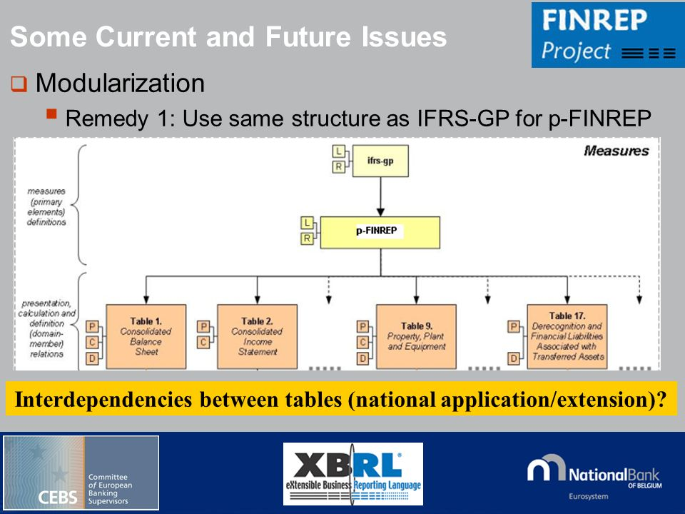 © National Bank of Belgium Modularization Remedy 1: Use same structure as IFRS-GP for p-FINREP Some Current and Future Issues Interdependencies betwee