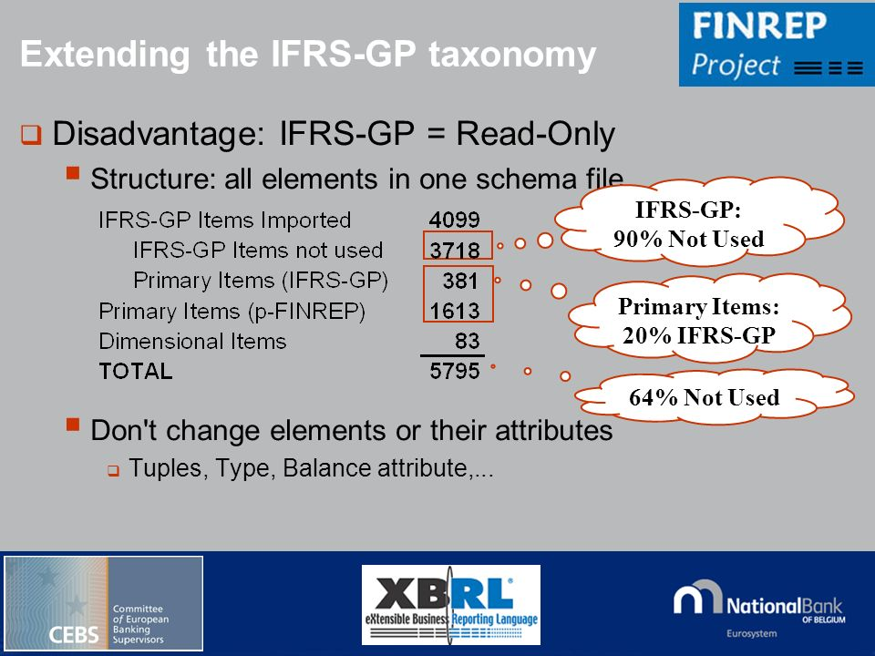 © National Bank of Belgium Disadvantage: IFRS-GP = Read-Only Structure: all elements in one schema file. Don't change elements or their attributes Tup
