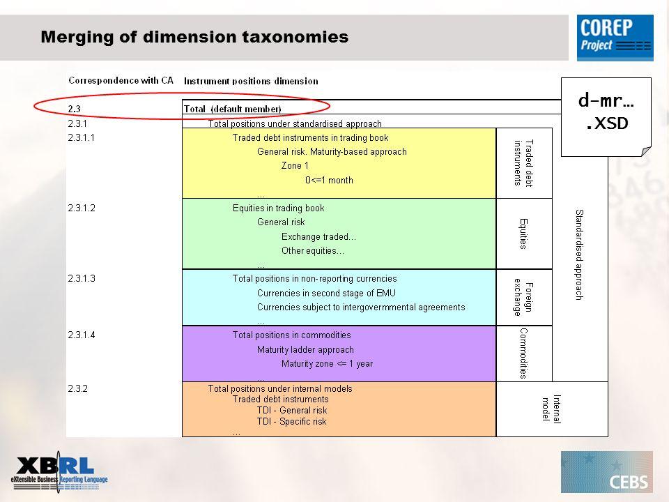 Merging of dimension taxonomies d-mr….XSD