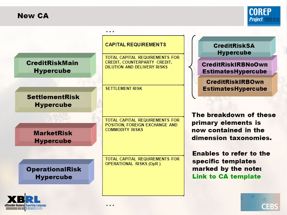 CreditRiskIRBOwn EstimatesHypercube New CA … CAPITAL REQUIREMENTS TOTAL CAPITAL REQUIREMENTS FOR CREDIT, COUNTERPARTY CREDIT, DILUTION AND DELIVERY RISKS SETTLEMENT RISK TOTAL CAPITAL REQUIREMENTS FOR POSITION, FOREIGN EXCHANGE AND COMMODITY RISKS TOTAL CAPITAL REQUIREMENTS FOR OPERATIONAL RISKS (OpR ) … SettlementRisk Hypercube MarketRisk Hypercube OperationalRisk Hypercube CreditRiskMain Hypercube CreditRiskIRBNoOwn EstimatesHypercube CreditRiskSA Hypercube The breakdown of these primary elements is now contained in the dimension taxonomies.