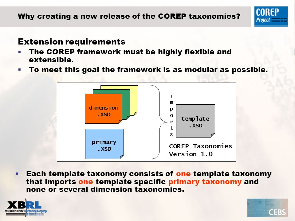 Why creating a new release of the COREP taxonomies? Extension requirements The COREP framework must be highly flexible and extensible. To meet this go