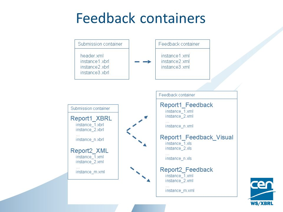 Feedback containers