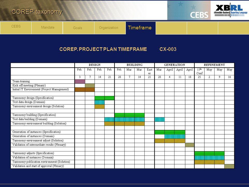 COREP taxonomy COREP. PROJECT PLAN TIMEFRAME CX-003 Timeframe CEBS Mandate Goals Organization