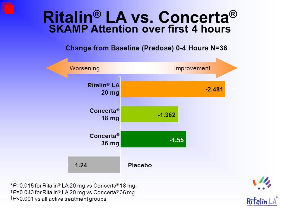 *P=0.015 for Ritalin ® LA 20 mg vs Concerta ® 18 mg. P=0.043 for Ritalin ® LA 20 mg vs Concerta ® 36 mg. P<0.001 vs all active treatment groups. Chang