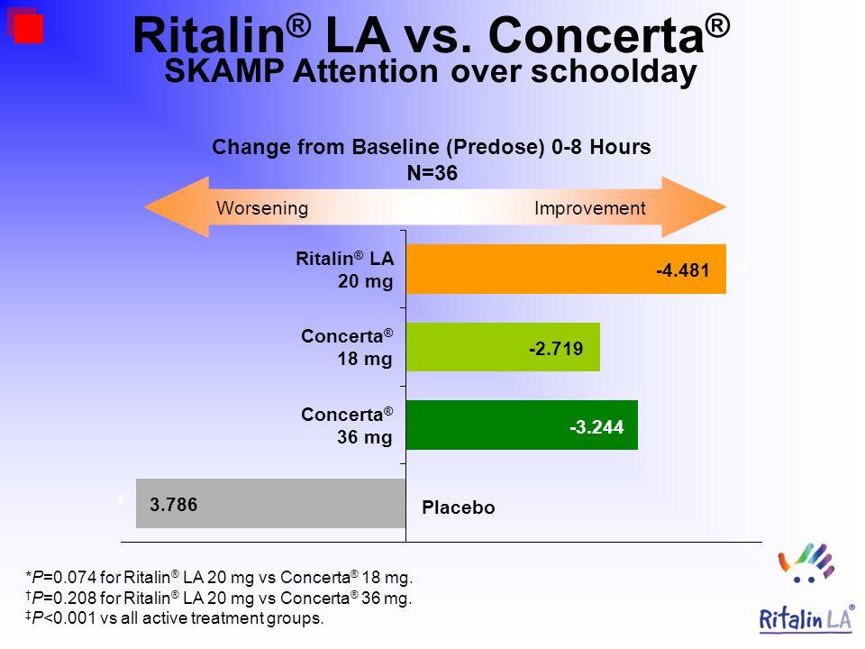 Change from Baseline (Predose) 0-8 Hours N=36 * WorseningImprovement 3.786 -3.244 -2.719 -4.481 Ritalin ® LA 20 mg Concerta ® 18 mg Concerta ® 36 mg P