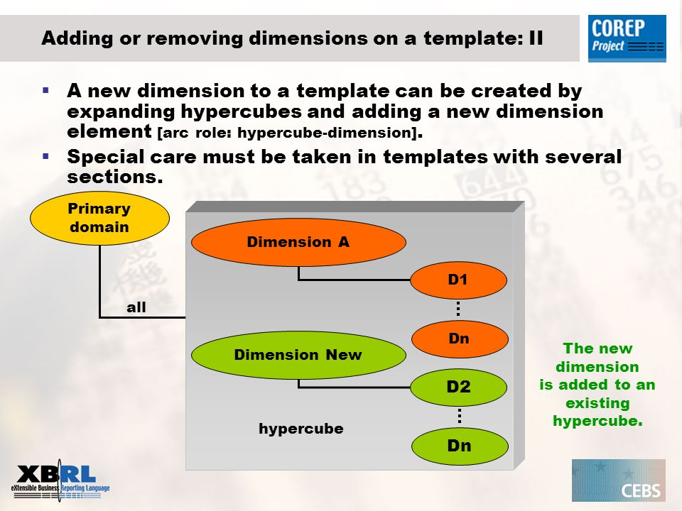 hypercube Adding or removing dimensions on a template: II A new dimension to a template can be created by expanding hypercubes and adding a new dimension element [arc role: hypercube-dimension].