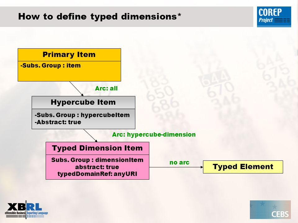 How to define typed dimensions* Hypercube Item -Subs.