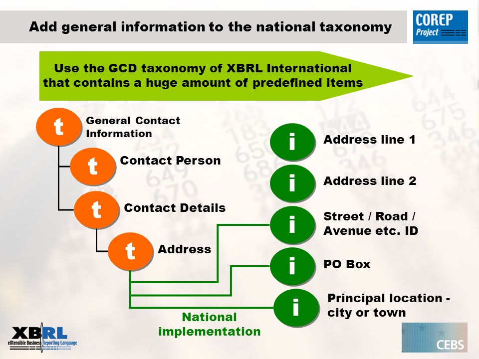 Add general information to the national taxonomy Use the GCD taxonomy of XBRL International that contains a huge amount of predefined items i i t t General Contact Information t t Contact Person t t Contact Details t t Address Address line 1 i i Address line 2 i i Street / Road / Avenue etc.