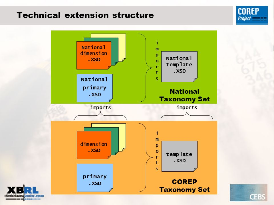AC D Adding or removing columns and rows I ABC COREP template National template Column B has to be removed.