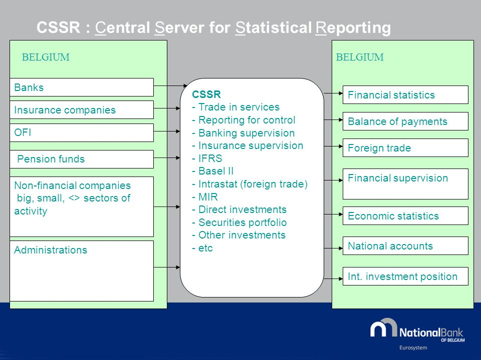 CSSR : Central Server for Statistical Reporting Banks CSSR - Trade in services - Reporting for control - Banking supervision - Insurance supervision - IFRS - Basel II - Intrastat (foreign trade) - MIR - Direct investments - Securities portfolio - Other investments - etc Insurance companies OFI Pension funds Non-financial companies big, small, <> sectors of activity Administrations Financial statistics Balance of payments Foreign trade Financial supervision Economic statistics National accounts Int.