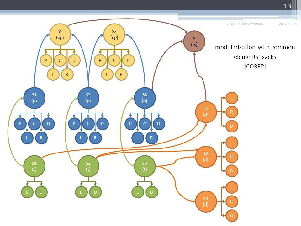 2007-05-09VII COFINREP Workshop 13 C S1 (p) PD S1 (d) L R D S2 (d) L R D S3 (d) L R D L S1 (t) DL S2 (t) DL S3 (t) D LR C S1 (cp) PD LR C S2 (cp) PD LR C S2 (p) PD LR C S3 (p) PD LR S (ts) modularization with common elements sacks [COREP]