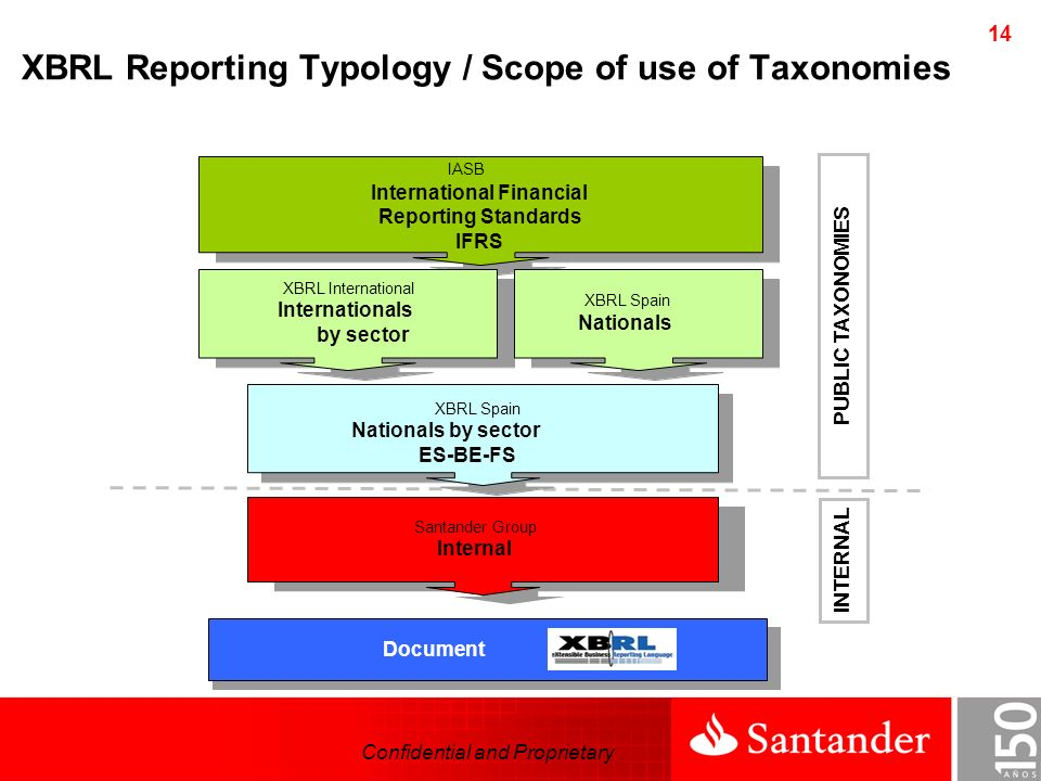 Confidential and Proprietary 14 INTERNAL PUBLIC TAXONOMIES Document XBRL Spain Nationals by sector ES-BE-FS Santander Group Internal IASB International Financial Reporting Standards IFRS XBRL International Internationals by sector XBRL Spain Nationals XBRL Reporting Typology / Scope of use of Taxonomies