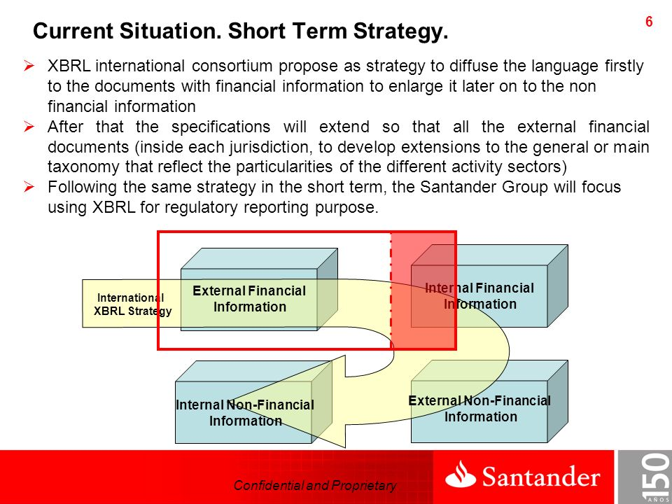 Confidential and Proprietary 7 Current Situation.Short Term Strategy.