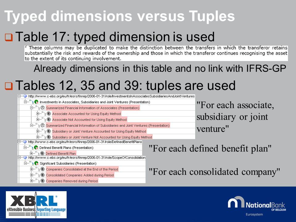 © National Bank of Belgium Table 17: typed dimension is used Already dimensions in this table and no link with IFRS-GP Tables 12, 35 and 39: tuples are used Typed dimensions versus Tuples For each associate, subsidiary or joint venture For each defined benefit plan For each consolidated company