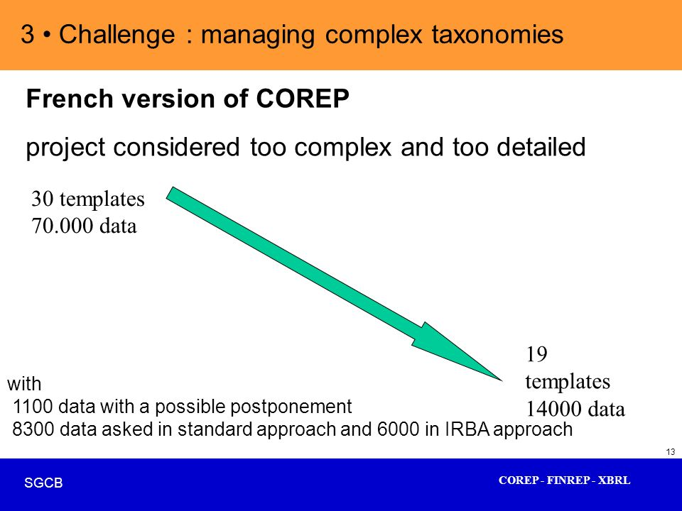 COREP - FINREP - XBRL SGCB 13 3 Challenge : managing complex taxonomies French version of COREP project considered too complex and too detailed 30 tem