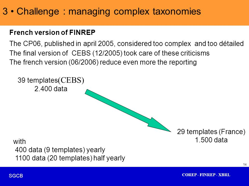 COREP - FINREP - XBRL SGCB 14 3 Challenge : managing complex taxonomies French version of FINREP The CP06, published in april 2005, considered too com