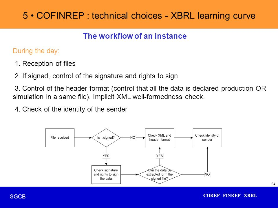 COREP - FINREP - XBRL SGCB 24 5 COFINREP : technical choices - XBRL learning curve The workflow of an instance During the day: 1. Reception of files 2