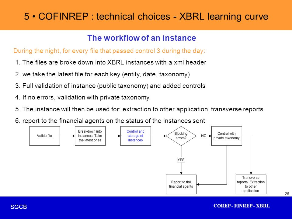 COREP - FINREP - XBRL SGCB 25 5 COFINREP : technical choices - XBRL learning curve The workflow of an instance During the night, for every file that p
