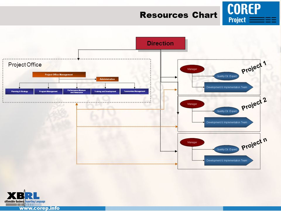 www.corep.info Resources Chart Project 1 Project 2 Project n Direction Project Office