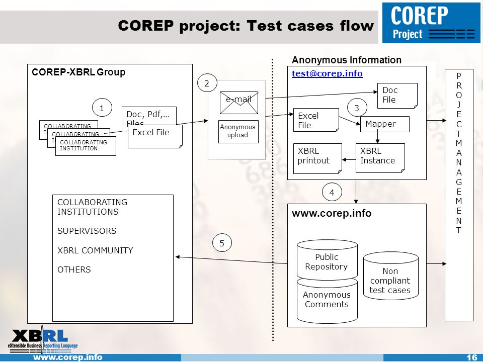 www.corep.info 16 COREP project: Test cases flow Anonymous Information e-mail www.corep.info Anonymous Comments Public Repository COREP-XBRL Group COLLABORATING INSTITUTION test@corep.info Excel File XBRL printout Doc, Pdf,… Files 2 3 4 5 1 COLLABORATING INSTITUTIONS SUPERVISORS XBRL COMMUNITY OTHERS XBRL Instance Anonymous upload Non compliant test cases Excel File Doc File Mapper PROJECTMANAGEMENTPROJECTMANAGEMENT Anonymous Information