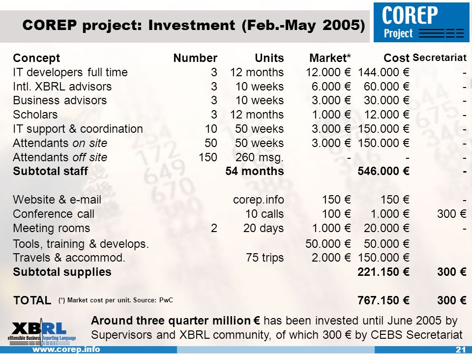 www.corep.info 21 COREP project: Investment (Feb.-May 2005) ConceptNumberUnitsMarket*Cost Secretariat IT developers full time312 months12.000 144.000 - Intl.