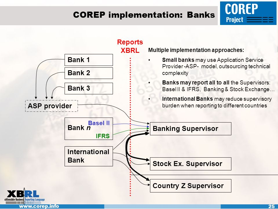 www.corep.info 25 COREP implementation: Banks Bank 1 International Bank ASP provider Banking Supervisor Stock Ex.