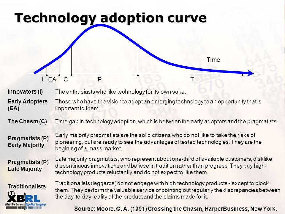 Technology adoption curve Innovators (I)The enthusiasts who like technology for its own sake. Early Adopters (EA) Those who have the vision to adopt a