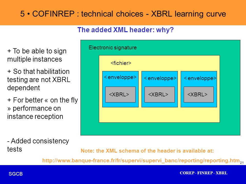 COREP - FINREP - XBRL SGCB 21 The added XML header: why? Electronic signature + To be able to sign multiple instances + So that habilitation testing a